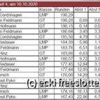 Revoslot Rennen 10.10.20