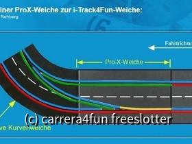 ProX  zu ITrack4Fun